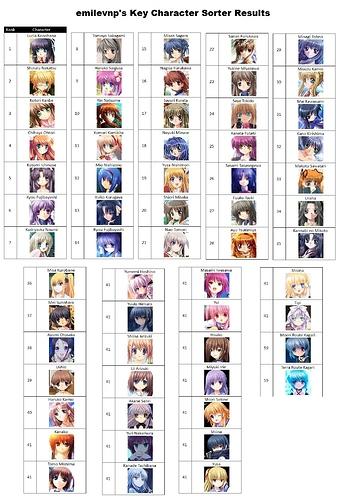 emilevnp's Key Character Sorter Results